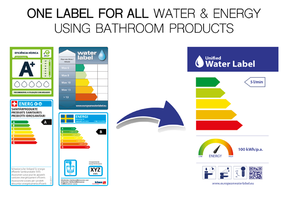 The Water Label Setting The European Standard For Water