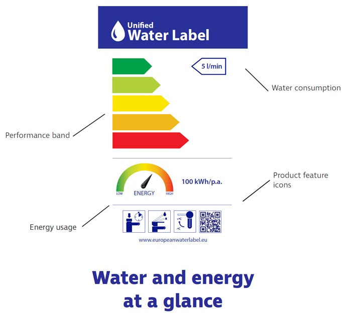 what the label tells you about the product